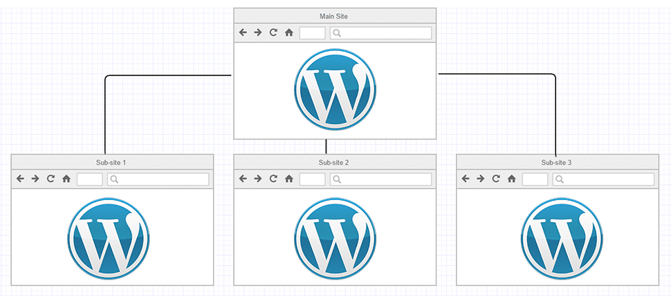 Chart representing a WordPress Multisite network